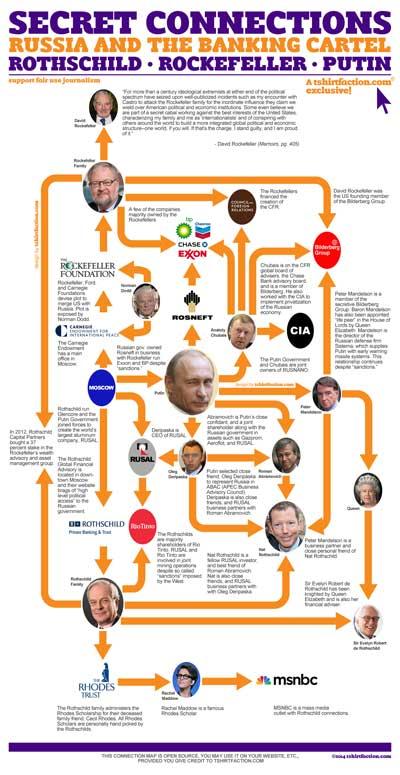 putin-rockefeller-rothschild-ukraine-illuminati-bank
